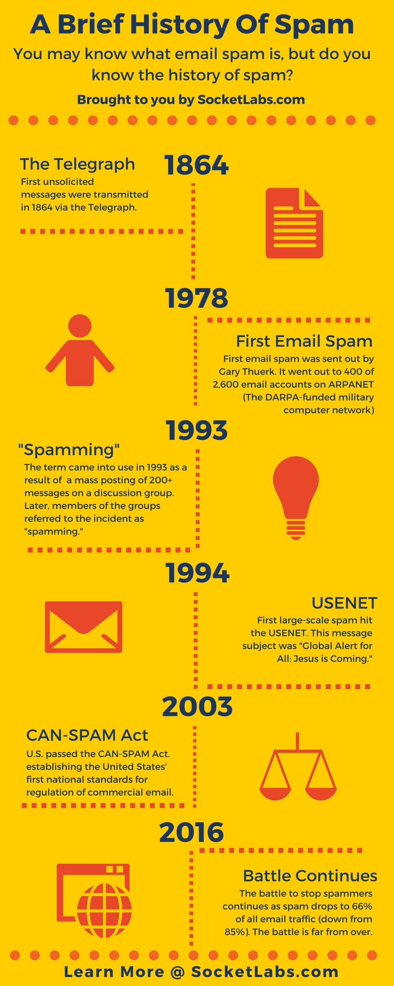 History of Spam Infographic