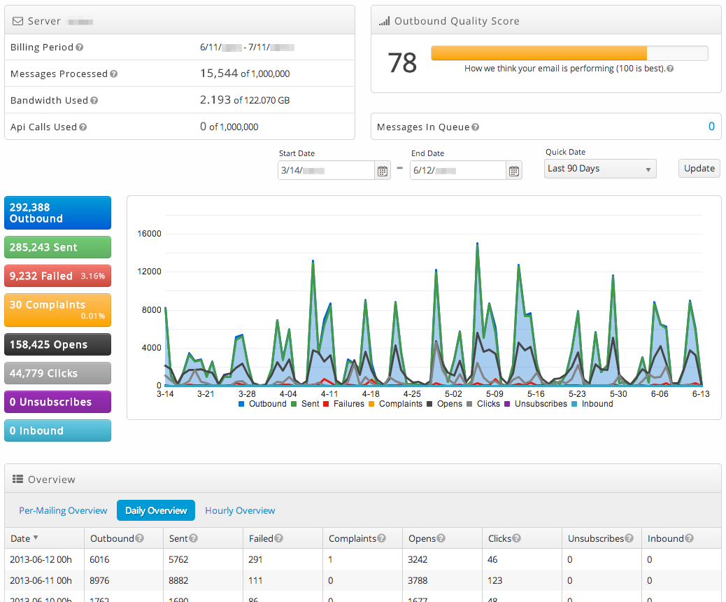 The All-New Email On Demand Control Panel Dashboard