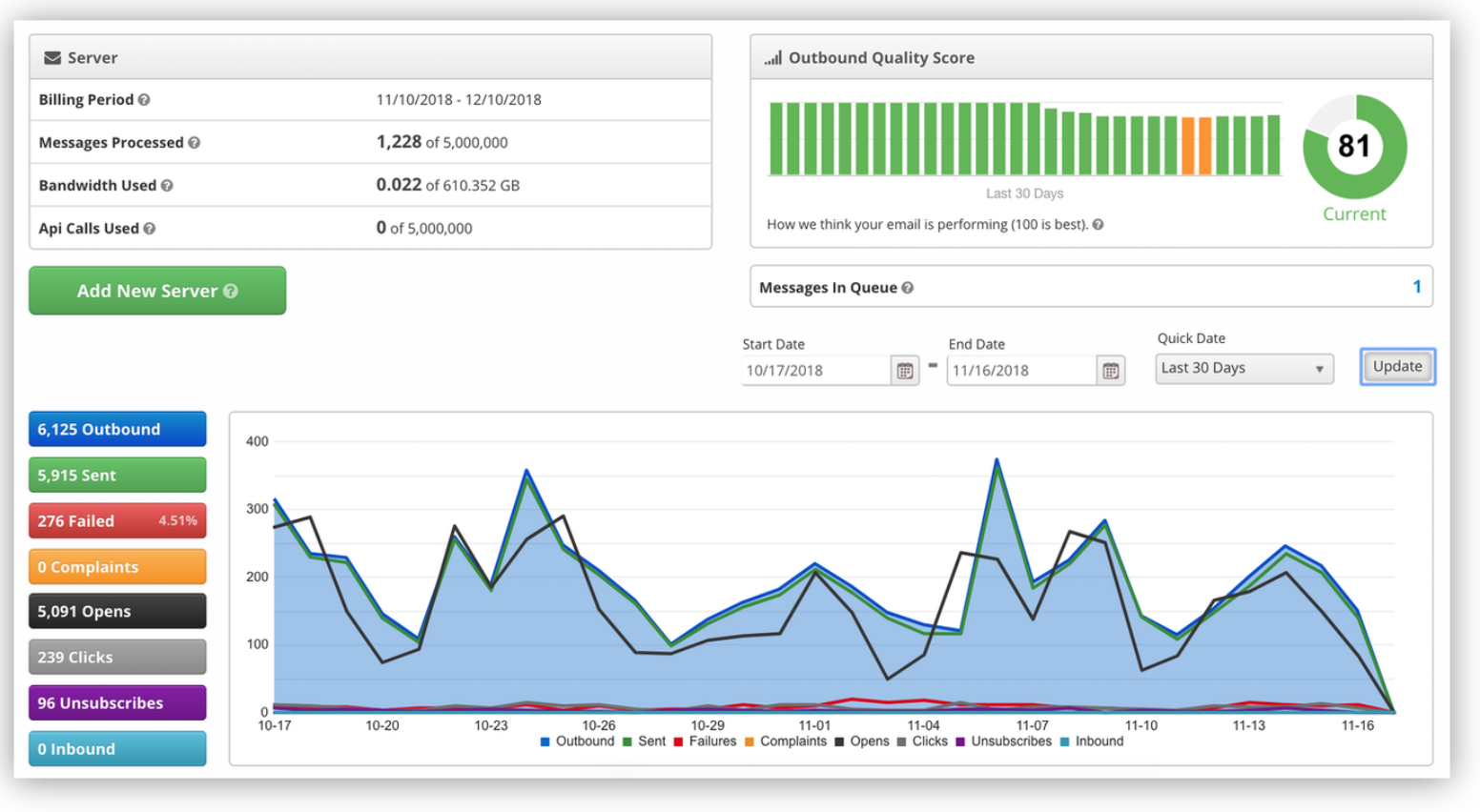 email service dashboard