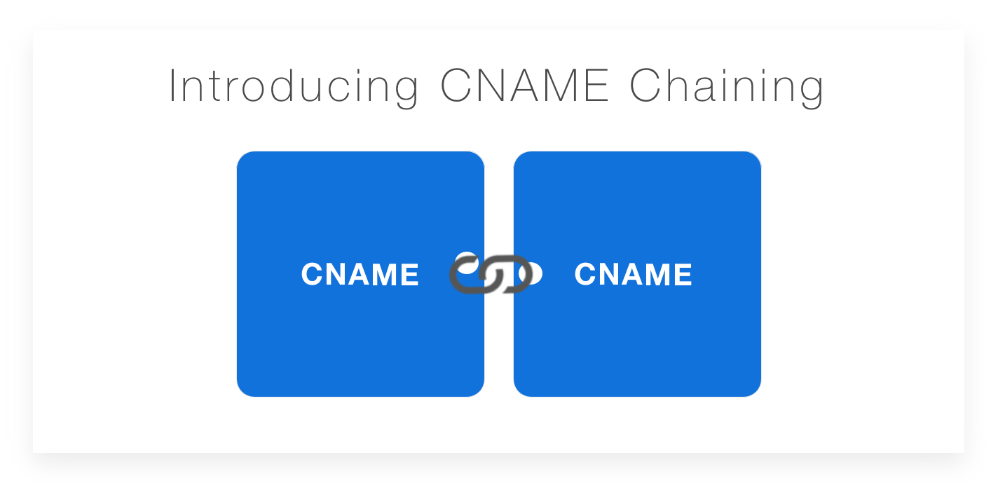 Introducing CNAME Chaining