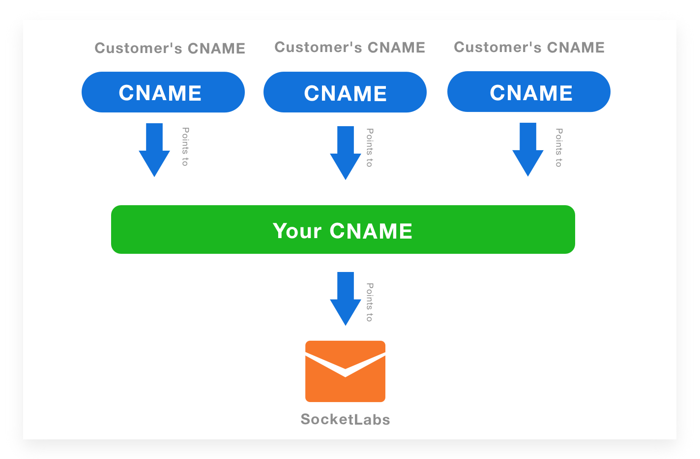 CNAME Chaining