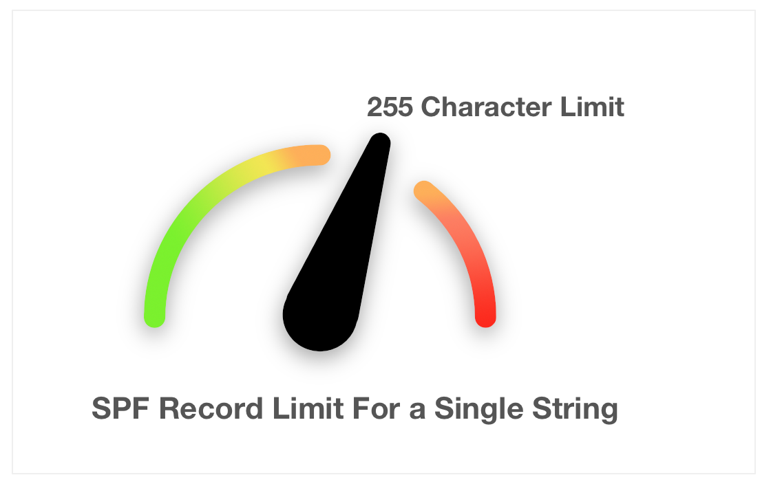 Spf record limit is 255 characters