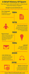 A Brief History of Spam [Infographic]