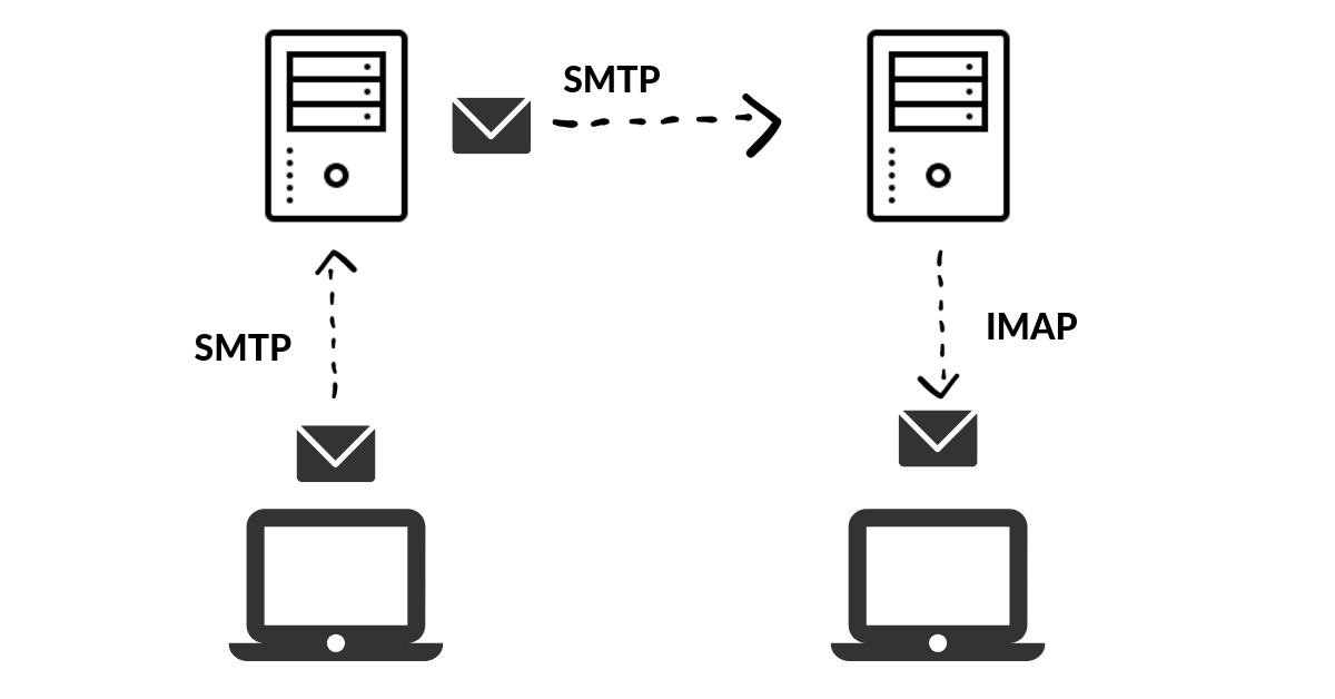 imap example