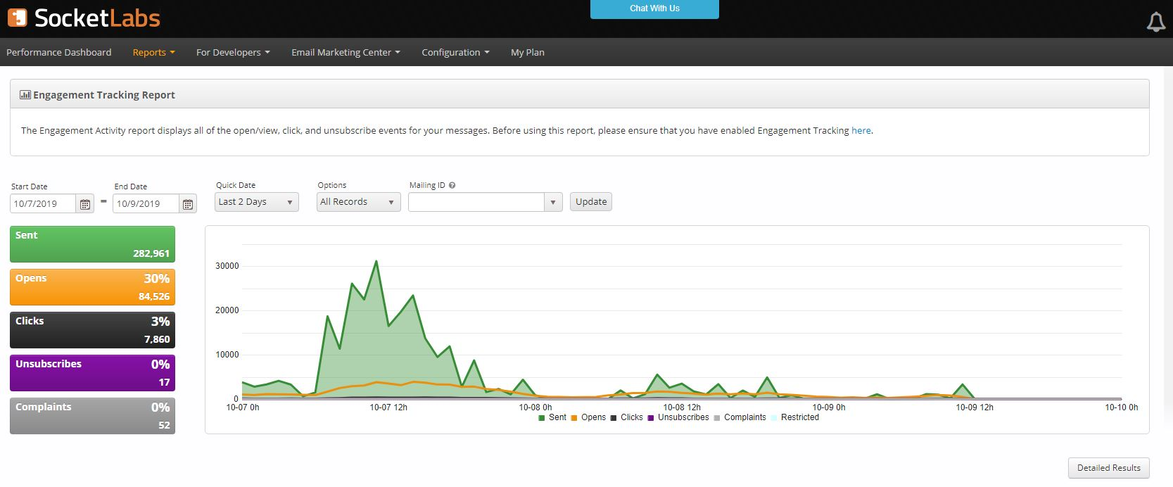 chart showing engagement & email metrics tracking