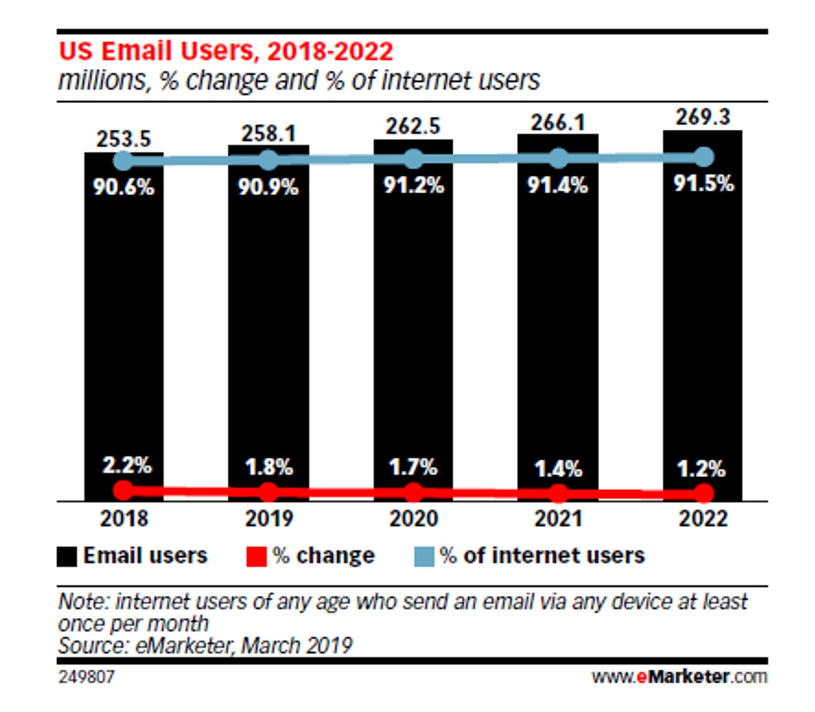 future of email growth graph