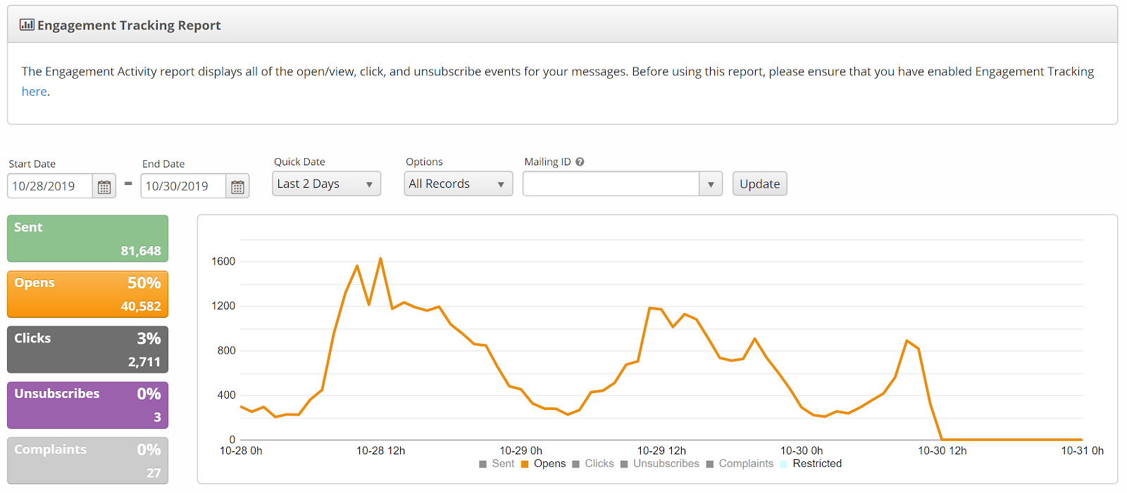 email open rate analytics
