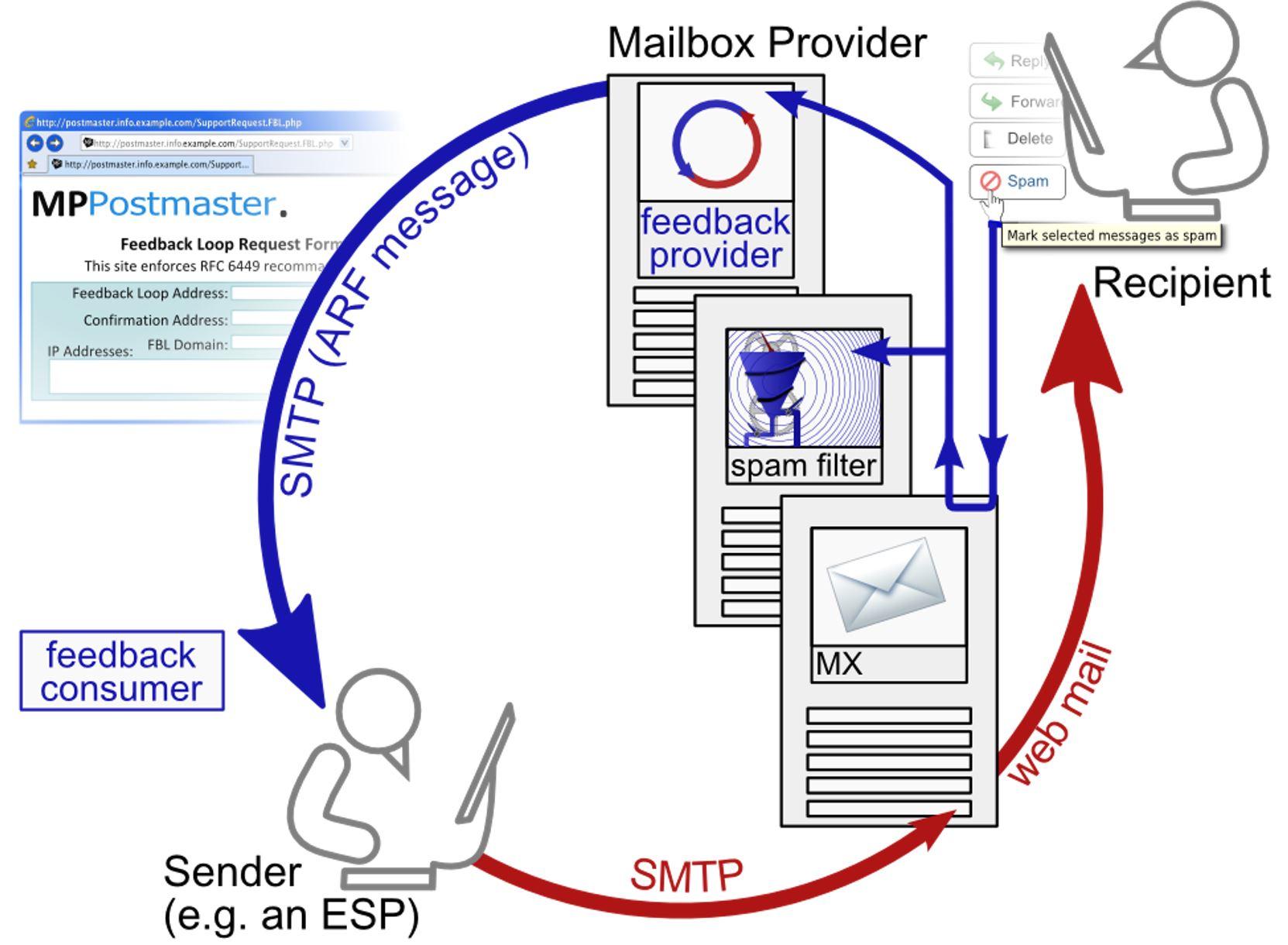 feedback loop email