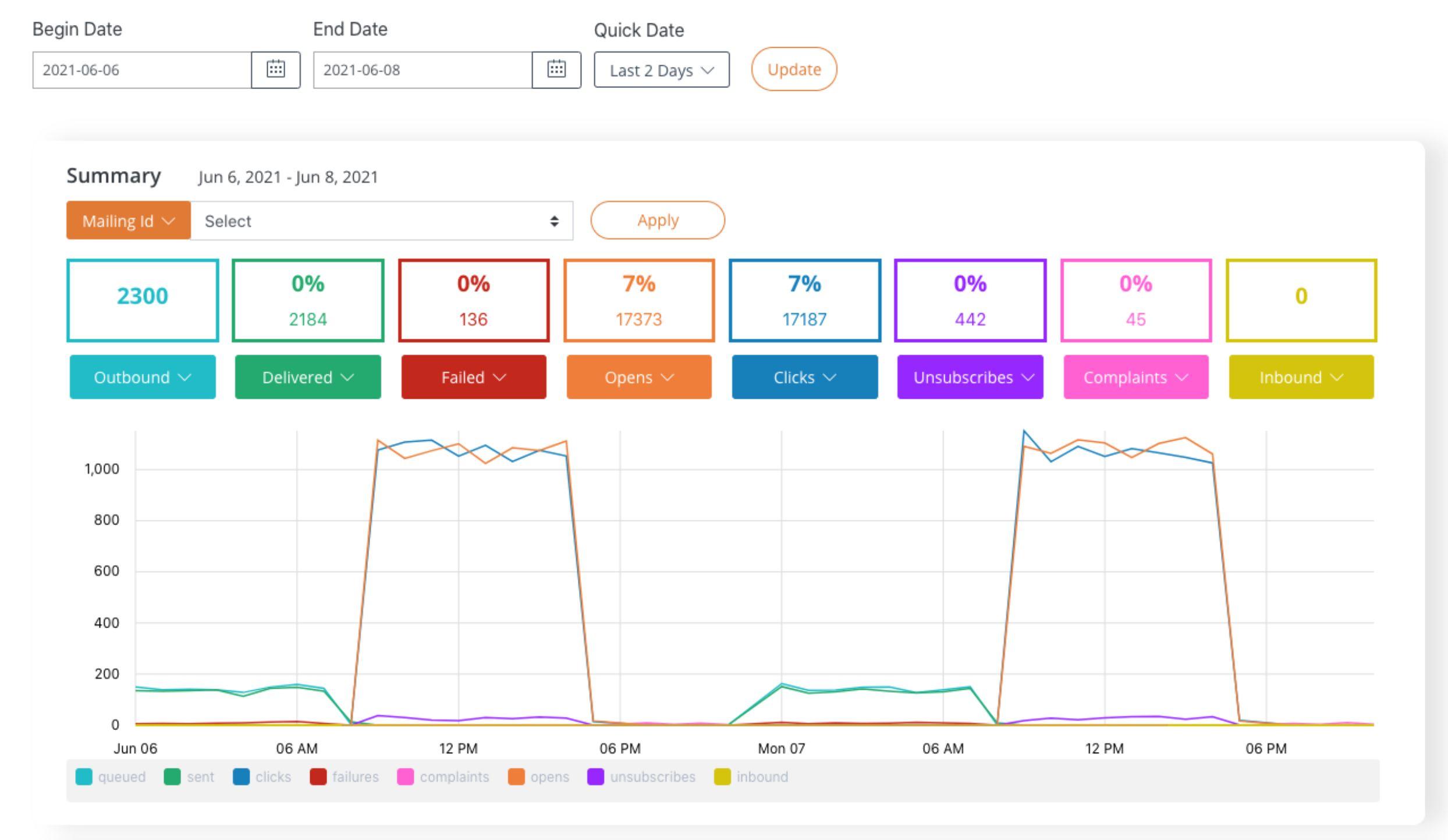 socketlabs dashboard reporting