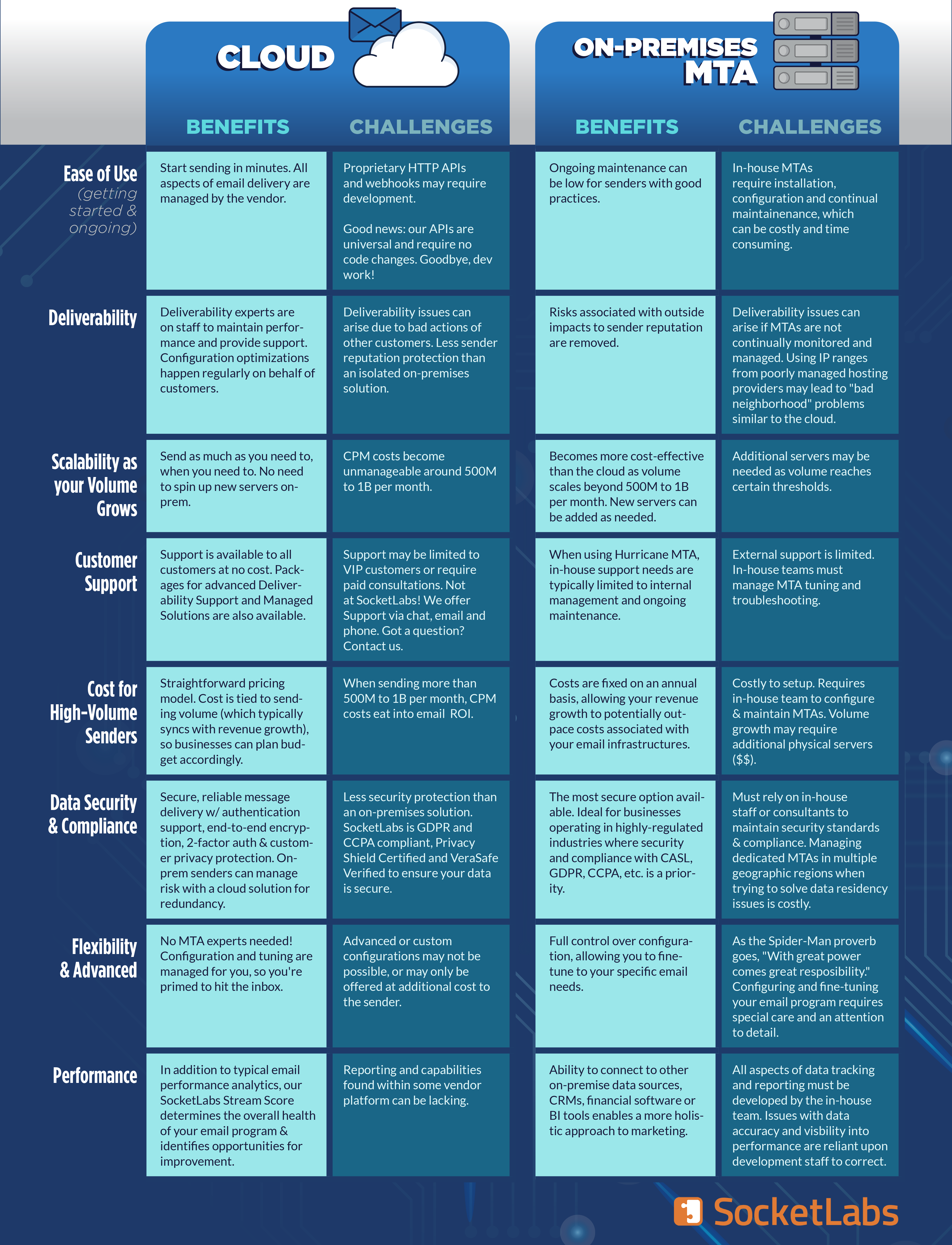 email infrastructure comparison